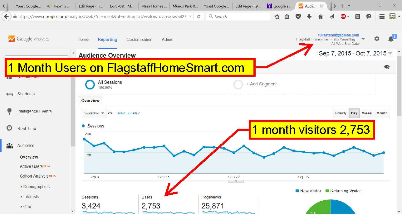 My real estate website, www.FlagstaffHomeSmart.com has several thousand visitors each month.
